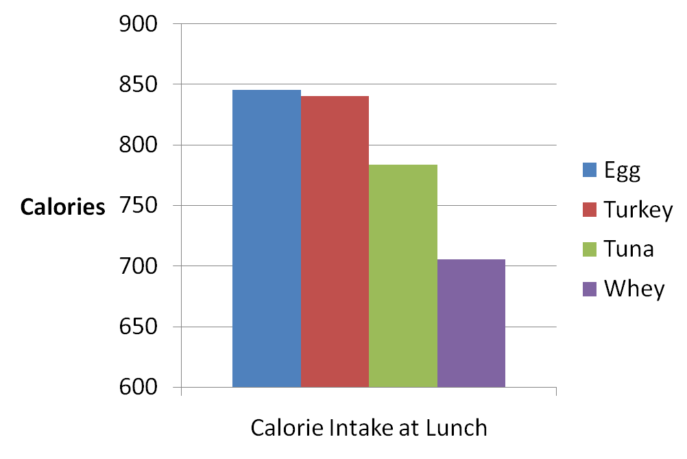 Calorie-Intake-at-Lunch